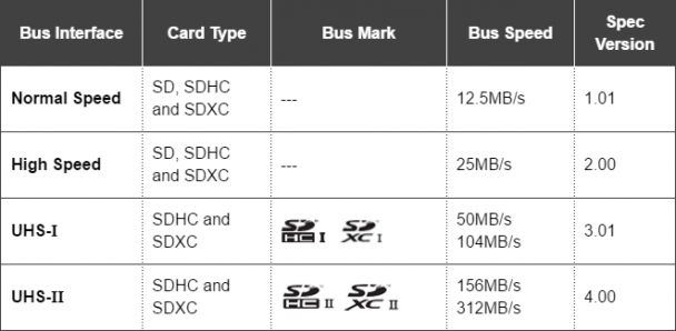 2016_10_08_19_52_33_bus_if_speed_standards_for_large_size_data_transfer_sd_association