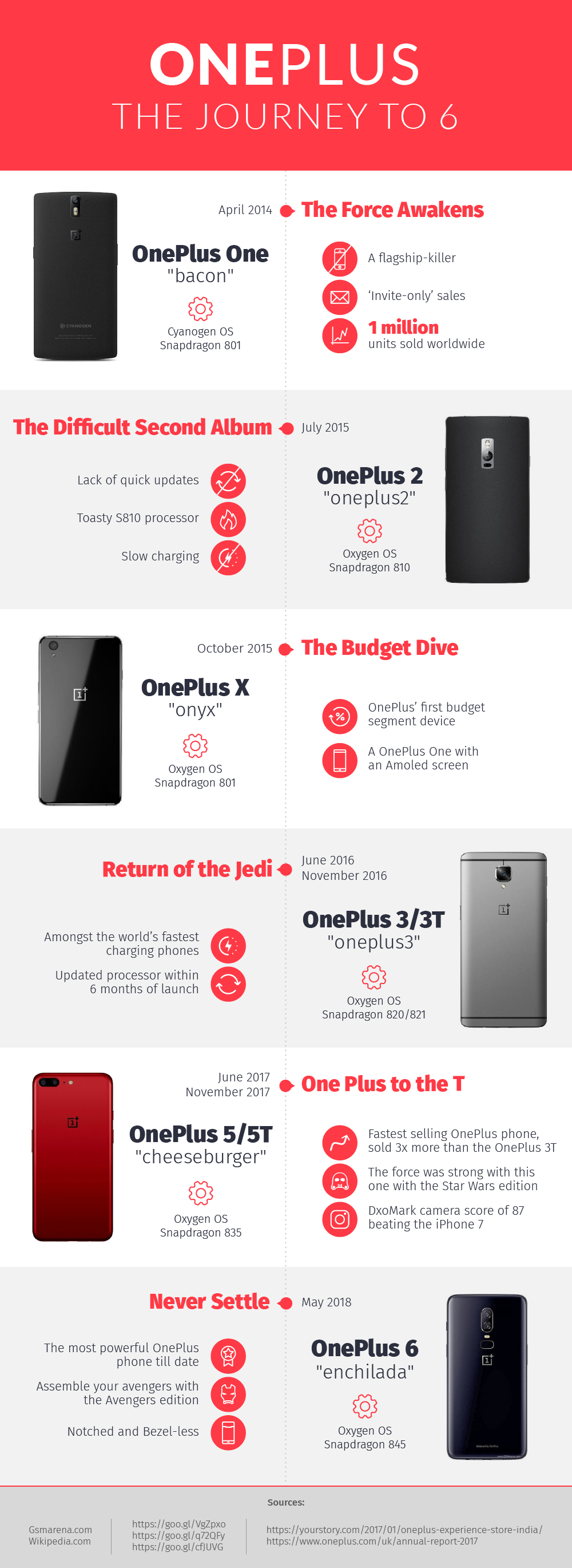 OnePlus the Journey to Six